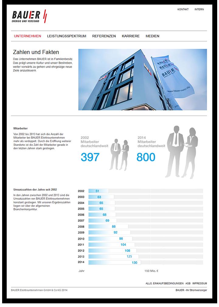 bauer_netz_infografik